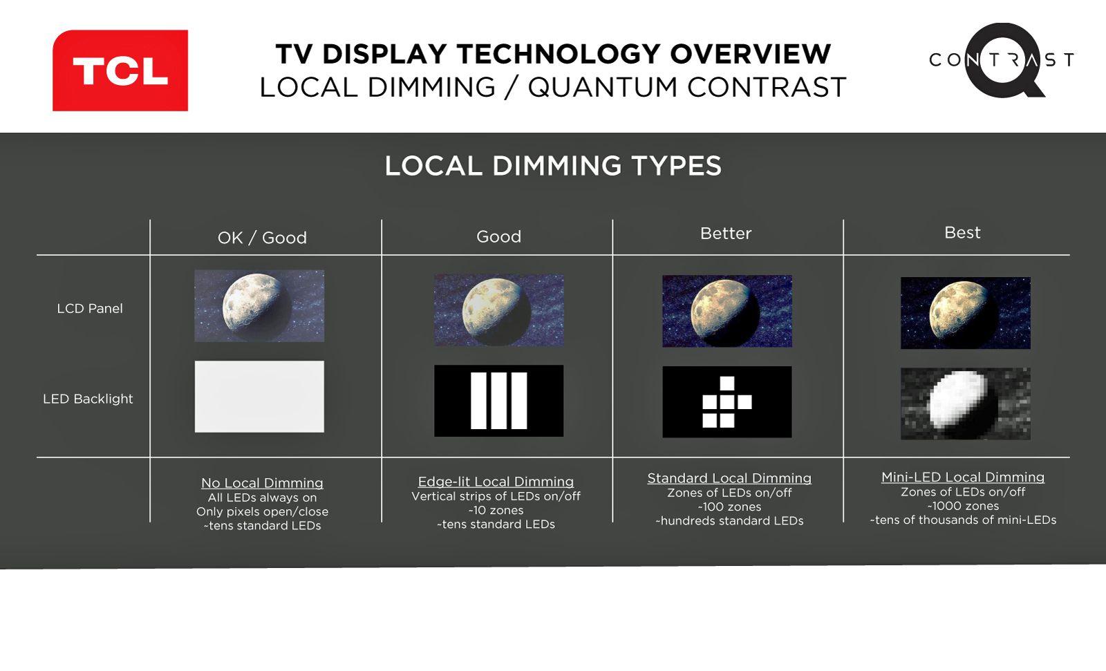 TCL Mini LED Chart