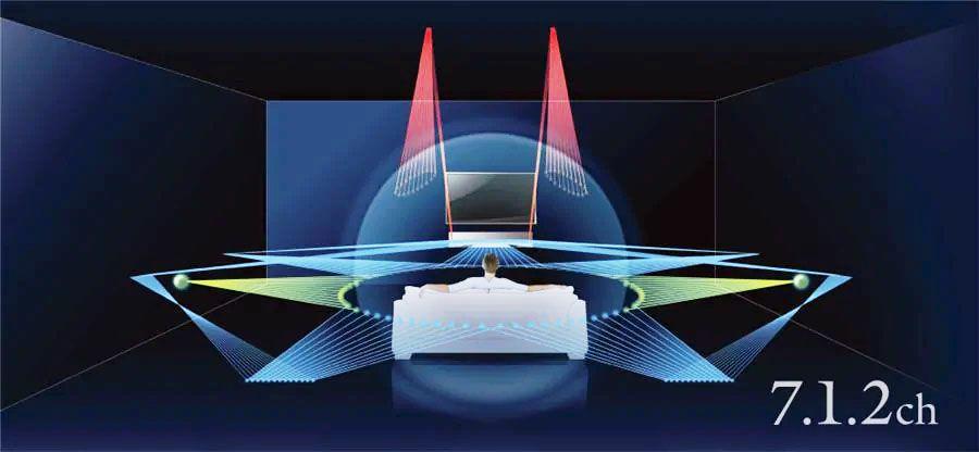 Yamaha YSP-5600 7.1.2 Channel Dolby Atmos Setup