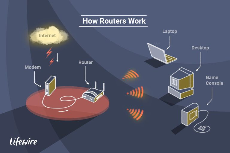 An illustration depicting how routers work on a wireless network.