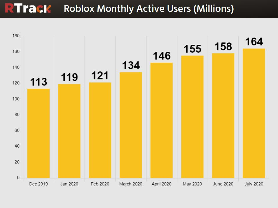 Roblox July 2020 player stats
