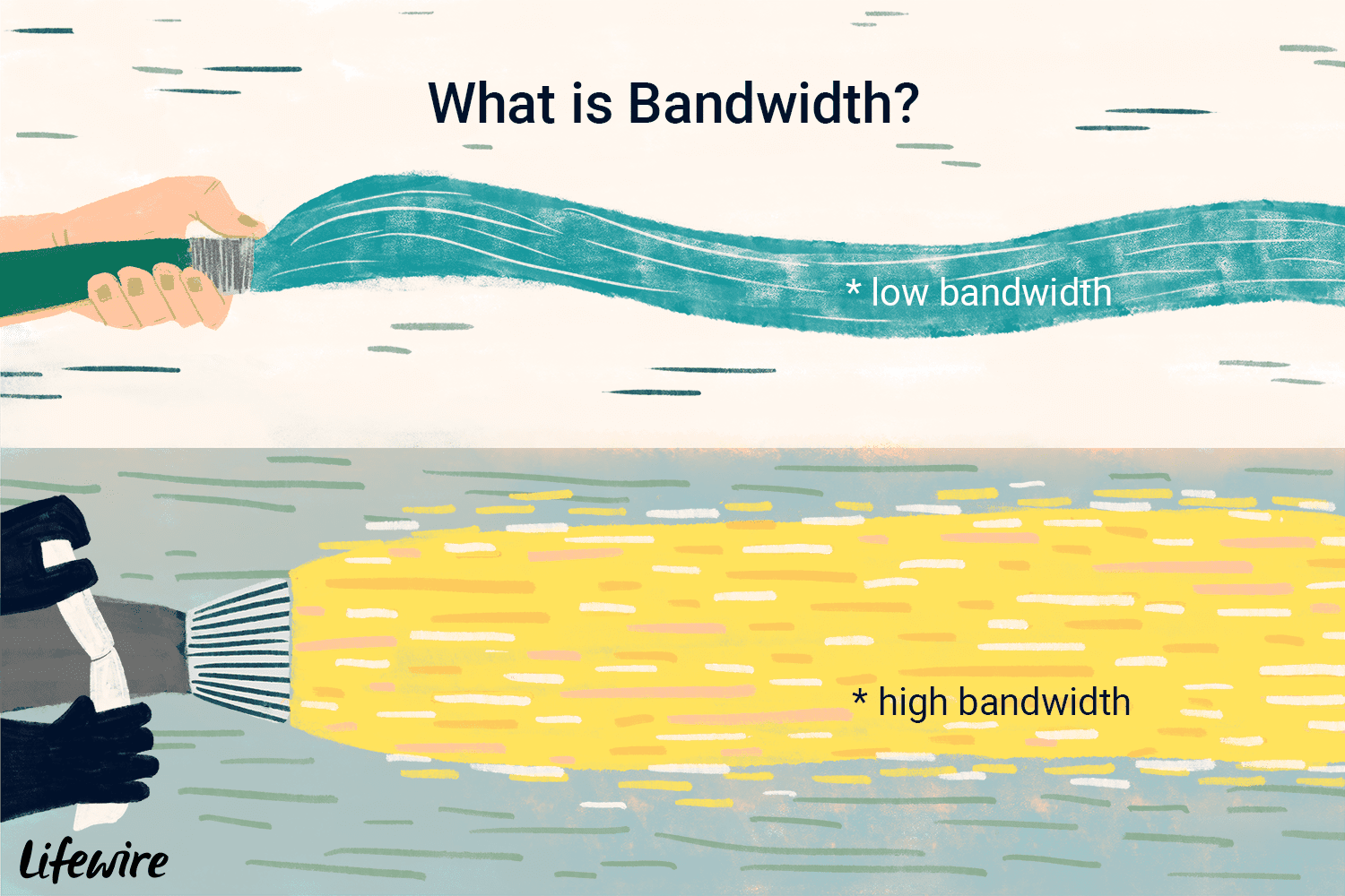Bandwidth: What Is It and How Much Do You Need?